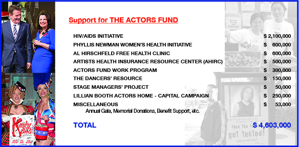 2014 AR The Actors Fund Support